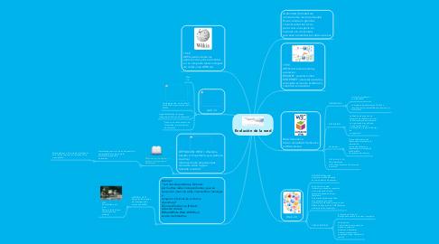 Mind Map: Evolución de la wed