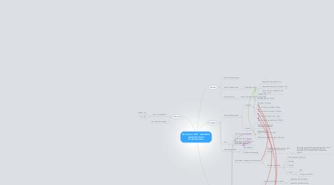 Mind Map: Association GdP : Assemblée générale/conseil d'administration