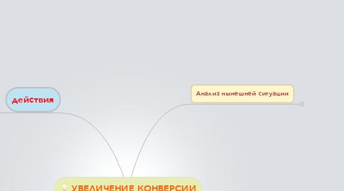 Mind Map: УВЕЛИЧЕНИЕ КОНВЕРСИИ