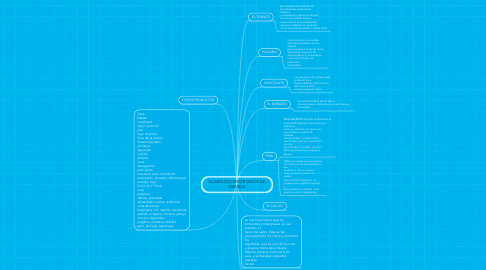 Mind Map: ALIMENTOS IMPORTADOS DE AMERICA