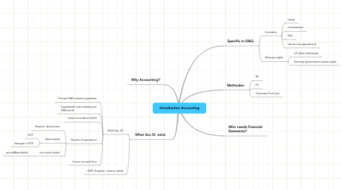 Mind Map: Introduction Accounting