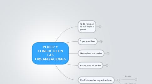 Mind Map: PODER Y CONFLICTO EN LAS ORGANIZACIONES
