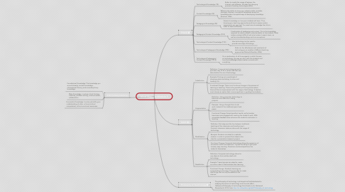 Mind Map: Mind Map For Module 5