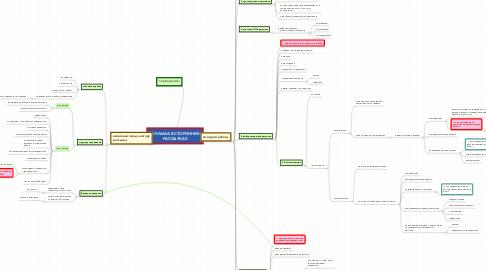 Mind Map: РЕКЛАМА В СТОРОННИХ РАССЫЛКАХ