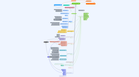 Mind Map: Аналитическая часть