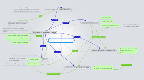 Mind Map: Catechesis for Life in Christ
