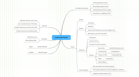 Mind Map: Lemonade Project
