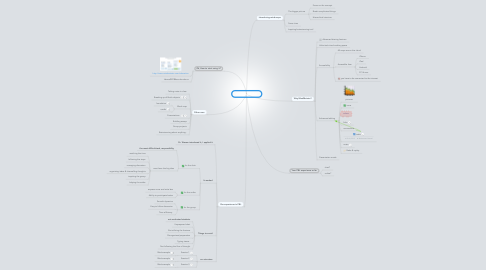 Mind Map: Mind maps in PBL
