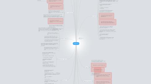 Mind Map: Вопросник