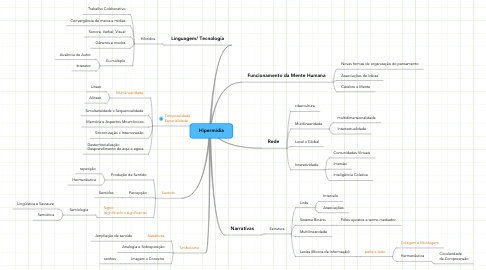 Mind Map: Hipermídia