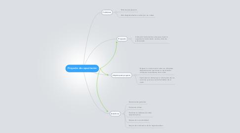 Mind Map: Proyecto de capacitación