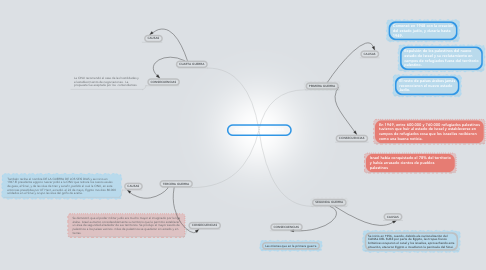Mind Map: GUERRAS JUDIO - ARABES