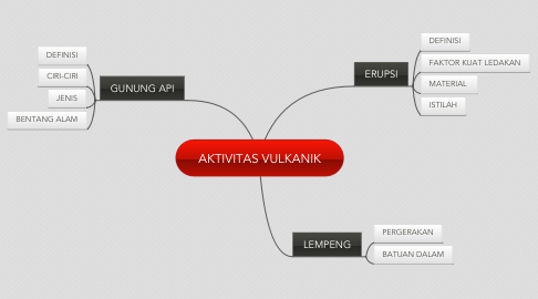 Mind Map: AKTIVITAS VULKANIK