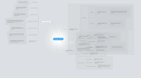 Mind Map: Technology Framework