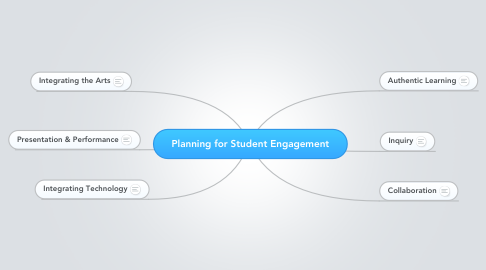 Mind Map: Planning for Student Engagement