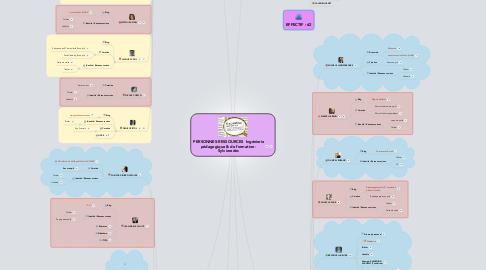 Mind Map: Personnes-ressources en Ingénieriepédagogique et de formation -Sylvieredoc