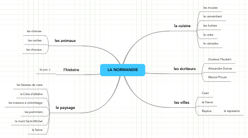 Mind Map: LA NORMANDIE