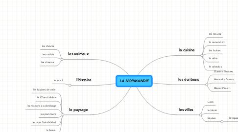 Mind Map: LA NORMANDIE