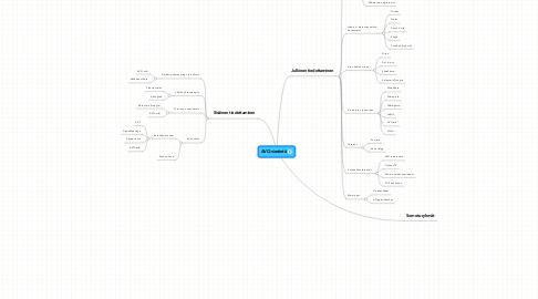 Mind Map: AVO-viestintä