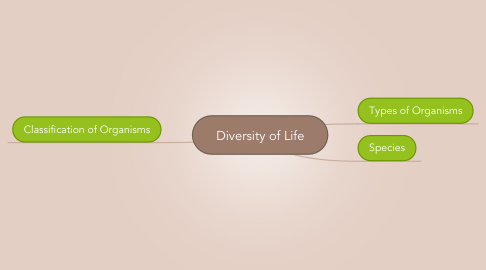 Mind Map: Diversity of Life