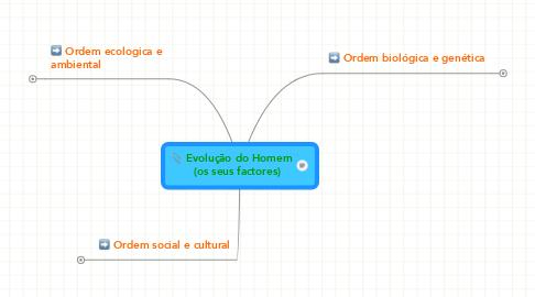 Mind Map: Evolução do Homem    (os seus factores)
