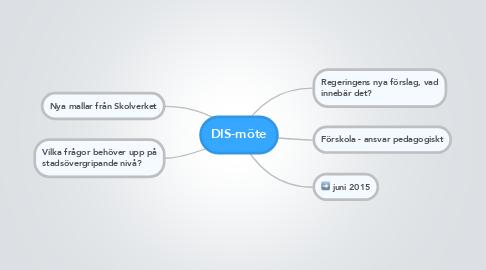Mind Map: DIS-möte