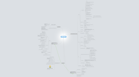 Mind Map: Nervensystem