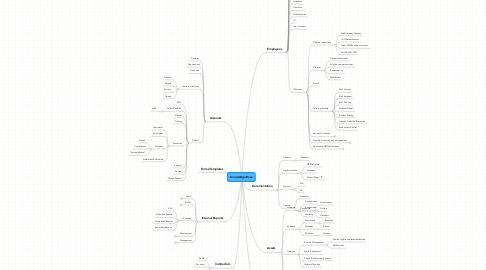 Mind Map: Knowledge Base
