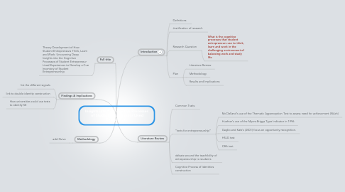 Mind Map: Insights into the Cognitive Processes  of Student Entrepreneur Lived Experiences