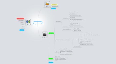 Mind Map: PBL 6 session 3