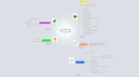 Mind Map: PBL 7 session 1