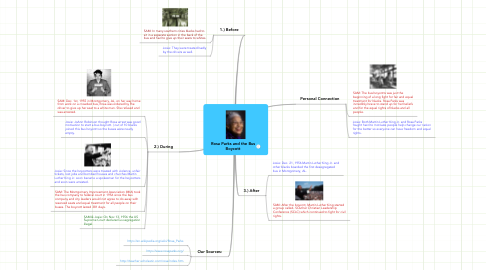Mind Map: Rosa Parks and the Bus Boycott
