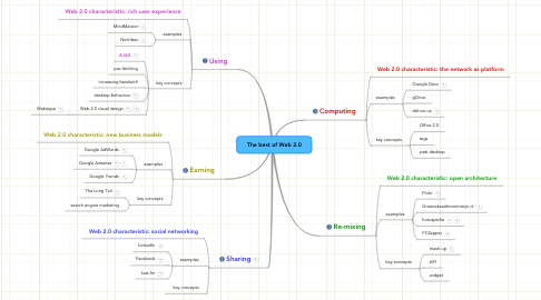 Mind Map: The best of Web 2.0