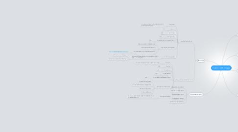 Mind Map: Gestão de TI - Criação