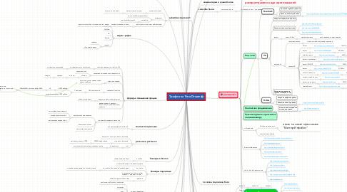 Mind Map: Трафик на Free Dream