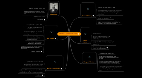 Mind Map: INFLUENTIAL GOVERNMENT LEADERS