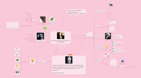 Mind Map: ¿Que papel juega el hombre en la sociedad?