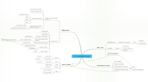 Mind Map: QA / testing higher education