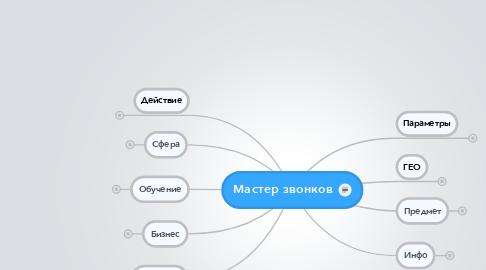Mind Map: Мастер звонков