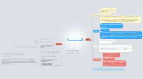 Mind Map: The Crucible: Act 3