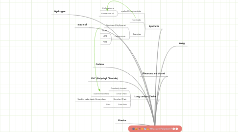 Mind Map: What are Polymers?