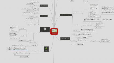 Mind Map: Đi Mộc Châu