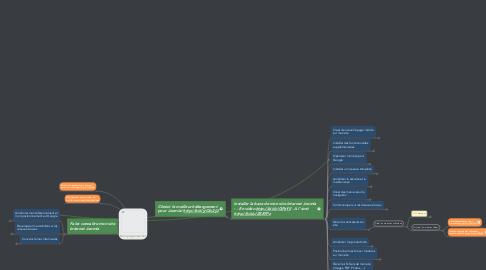 Mind Map: Mon projet Joomla!