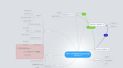 Mind Map: 2014' E-SURFMAR Design Study version 0.1