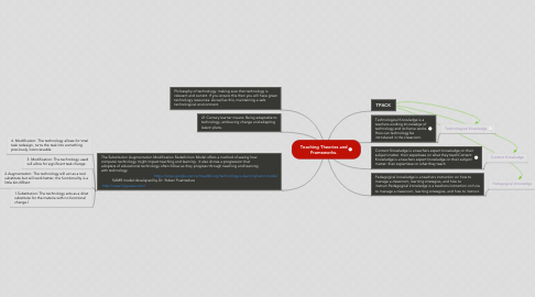 Mind Map: Teaching Theories and Frameworks.