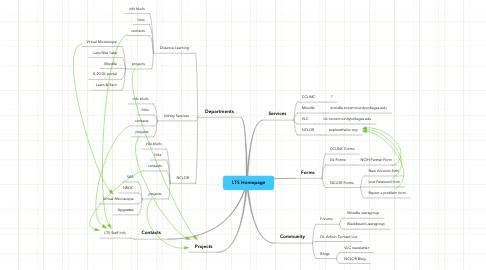 Mind Map: LTS Homepage