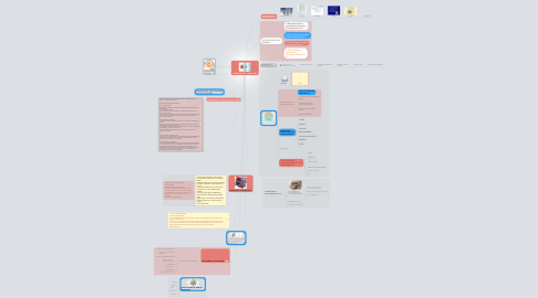 Mind Map: NORMA ISO 9001 - 2008 (4.2)