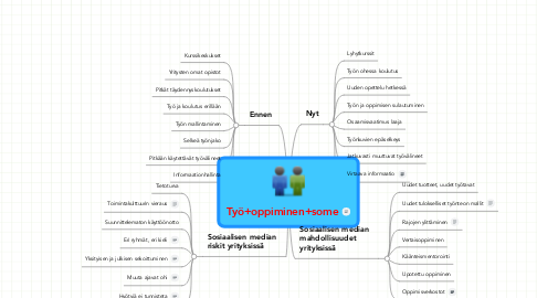 Mind Map: Työ+oppiminen+some