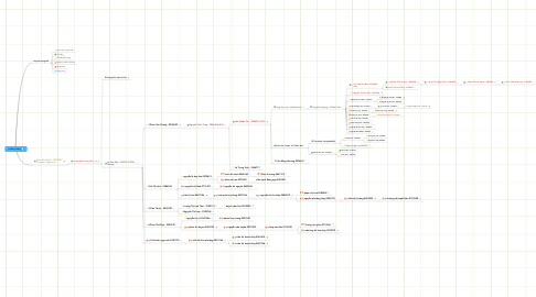 Mind Map: Sơ đồ hệ thống