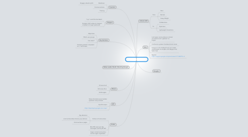 Mind Map: Google+ for Business